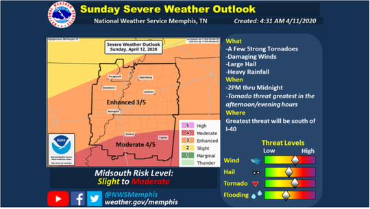 The National Weather Service is forecasting that severe weather will likely pass through the Mid-South on Easter.