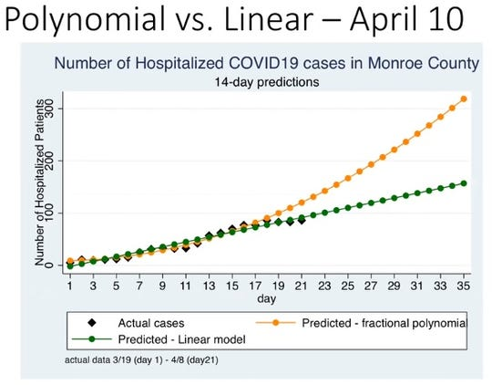 Monroe County modeling as of April 10 shows numbers tracking along a linear model.