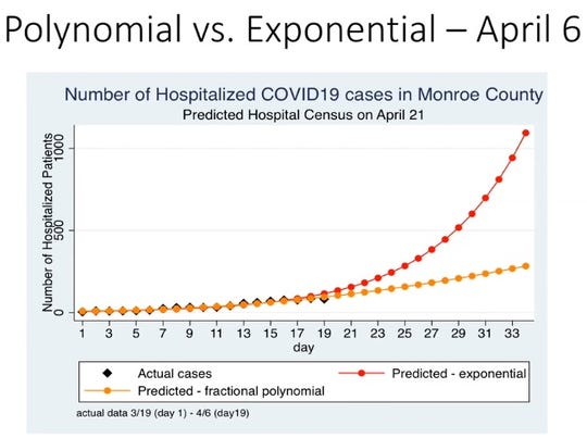 A model UR Medine shared with Monroe County officials on April 6, at the start of last week, showed data just beginning to diverge from the exponential model.
