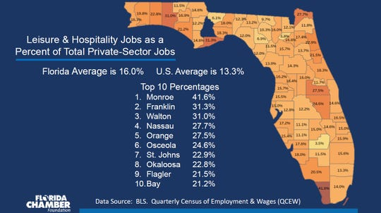 Leisure and hospitality jobs compared to the private sector represent 16% of Florida's job.