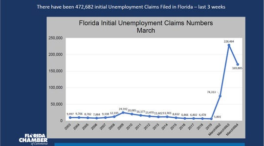 Chart shows a surge in unemployment claims in Florida in March.