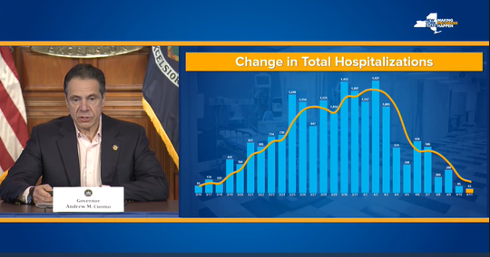 A chart showed by Gov. Andrew Cuomo on Sunday, April 12, 2020, showed how the number of new hospitalizations each day in New York continues to decline.
