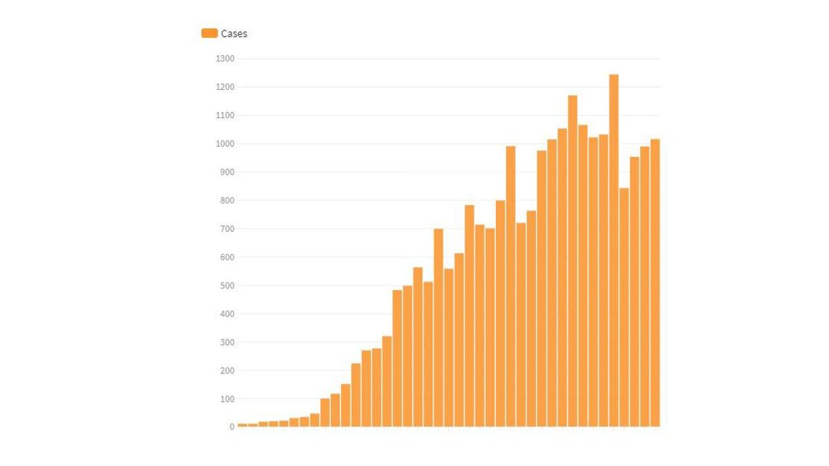 Michigan coronavirus cases: Tracking the pandemic