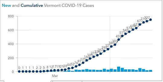 Vermont officials say the number of COVID-19 cases in the state may be nearing a plateau. This is a snapshot of the virus' trend in Vermont as if Monday, April 13, 2020.