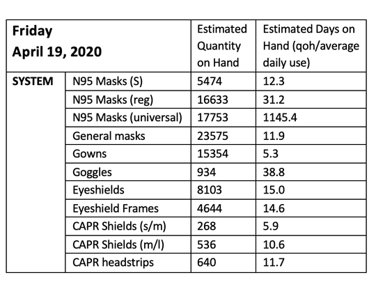 Lee Health's projections on safety supplies