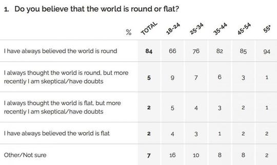 Results of a poll about the shape of the earth conducted by analytics firm YouGov in February 2018.