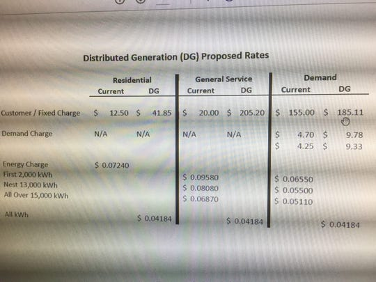 A screen shot of a chart from Henderson Municipal Power & Light shows the differences in monthly charges and power rates for those who have their own solar units, and traditional electric customers.