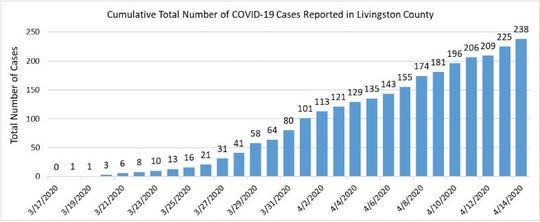 At least 238 Livingston County residents have tested positive for COVDI-19 as of April 14, 2020.