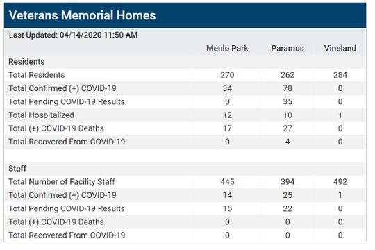 Statistics on the COVID-19 outbreak at state veterans homes as of April 14, 2020.