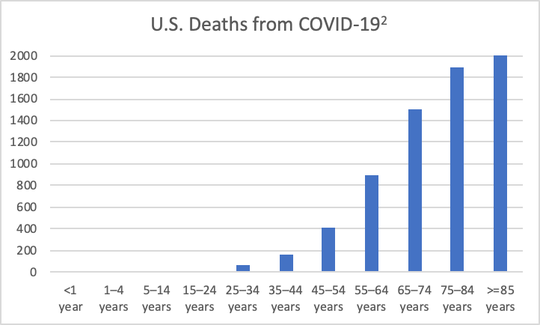 U.S. deaths from COVID-19, per the Centers for Disease Control and Prevention.