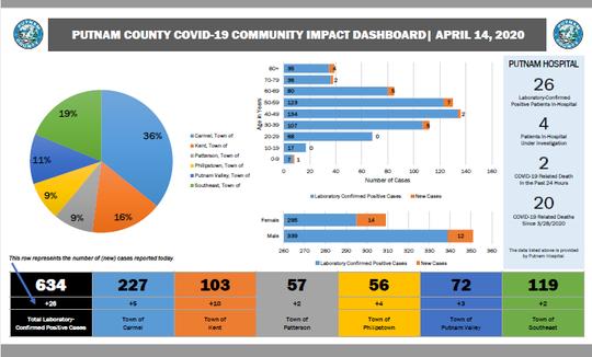 Data from Putnam County officials regarding the coronavirus, April 14, 2020.