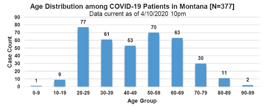 The above chart shows the ages of COVID-19 patients in Montana.