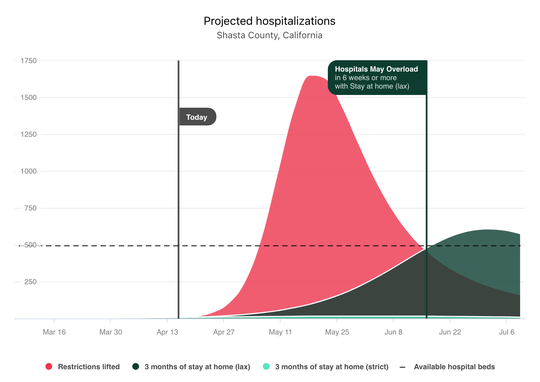 This model for Shasta County provided by covidactnow.org estimates the number of peak hospitalizations and when to expect them under scenarios forlax and strict adherence to coronavirus safety measures. This screenshot of the model was taken Wednesday, April 15, 2020.