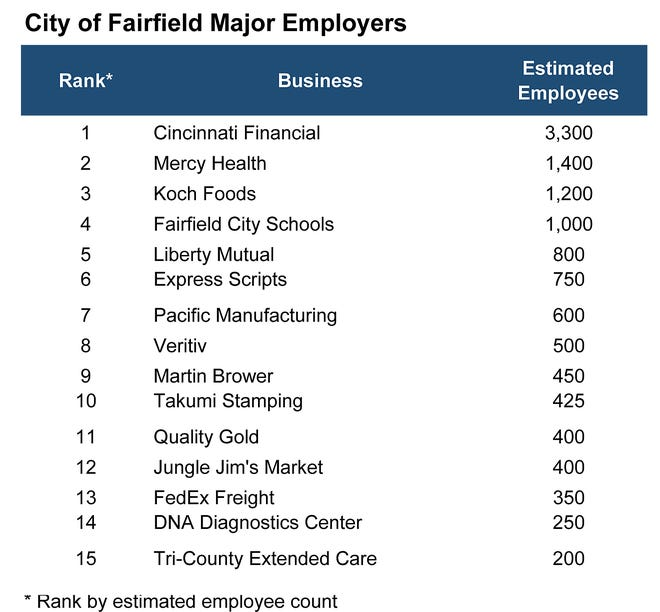 About half of Fairfield's top employers are projecting a drop  in income tax paid to the city this year. Chart provided by Fairfield's  Development Services Department.
