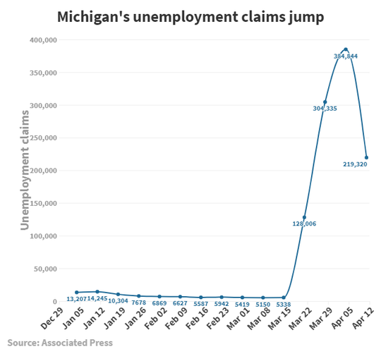 Michigan jobless claims