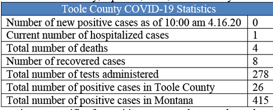 Toole County Health Department posted these updates on Thursday.