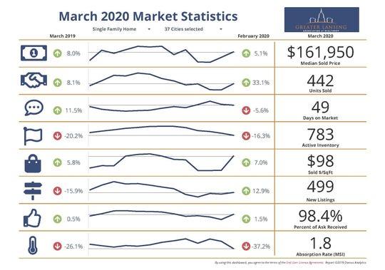March 2020 real estate market statistics