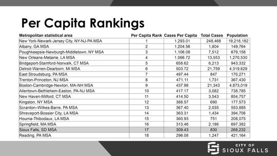 Per-capita rankings as of April 14.