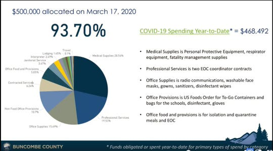 A breakdown of the county's spending of emergency funds amid the COVID-19 pandemic.