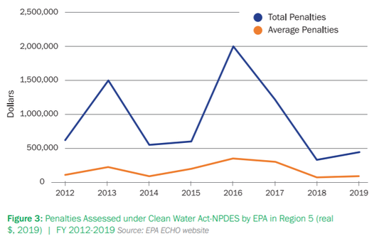 This graph from the report by the Environmental Law and Policy Center shows the decline in civil penalties assessed by the EPA against violators of the Clean Water Act in the Midwest region.