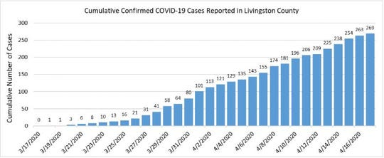 A total of 269 Livingston County residents have tested positive for COVID-19 as of  April 17, 2020.