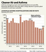 Asthma emergency room and hospitalizations in Louisville declined after a sharp drop in power plant emissions around the city.
