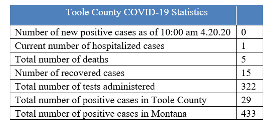 Toole County released its latest numbers on Monday.