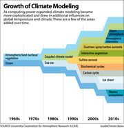 As computing power expanded, climate modeling became more sophisticated.