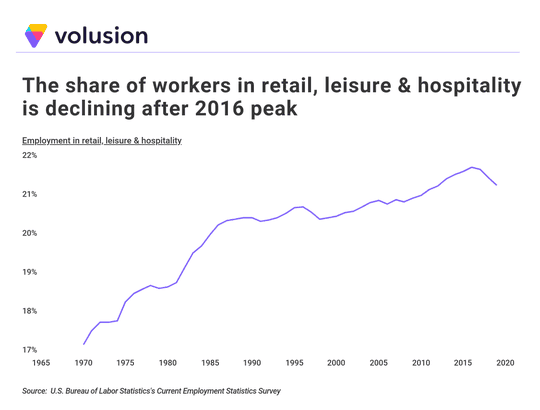After peaking in 2016, the U.S. was seeing a decline in retail, leisure/hospitality jobs.
