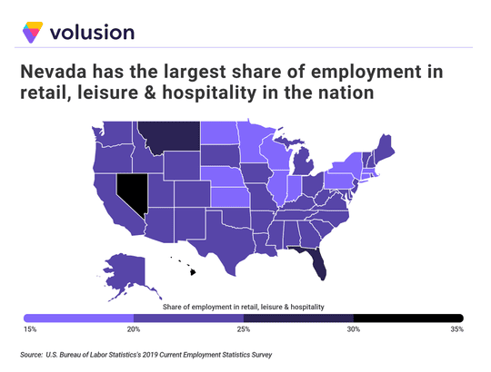Nevada had the largest share of employment in the retail, leisure/hospitality sectors followed by Hawaii and Florida.