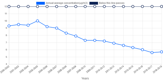 Pollution in the form of tiny airborne particles has steadily declined in recent years in Chittenden County since 2004, as seen in this graph of annual average concentrations produced by the American Lung Association in 2020. The dark baseline at the top of the graph is the upper acceptable limit determined by the association.
