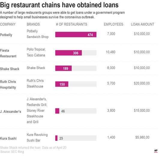 A number of large restaurants groups were able to get loans under a government program designed to help small businesses survive the coronavirus outbreak.