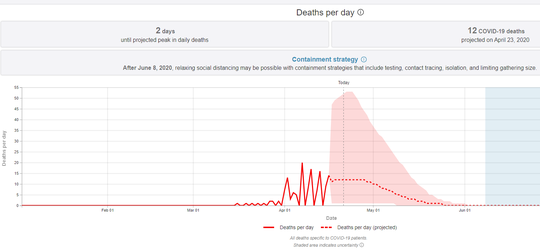 Healthdata.org projects that Kentucky will reach its peak in coronavirus-related deaths on Thursday, April 23.
