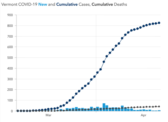 This data visualization shows the flattening of the curve of COVID-19 cases in Vermont during April.