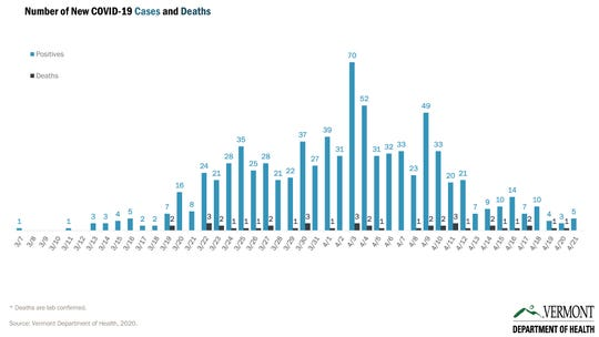 New cases of COVID-19 (in blue) have been tracking down since April 3, as seen in this graph created for the Vermont Department of Health on April 22, 2020. The black markers on the graph indicate the number of COVID-19 related deaths since March 19.