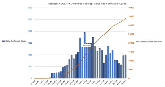 A graph added to the Michigan government coronavirus webpage on April 22, 2020, shows the number of daily reported confirmed cases in the state has lessened since the start of the month.