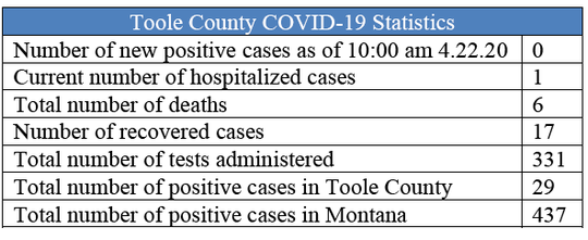 Toole County reports its sixth death on Wednesday, but also notes no new cases have been confirmed.