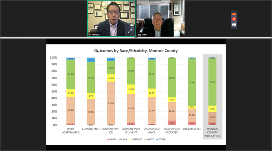 Outcomes by Race/Ethnicity in Monroe County