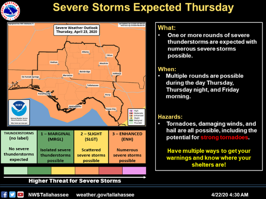 Multiple rounds of severe storms are possible Thursday across North Florida and South Georgia and Alabama. Damaging winds, strong tornadoes and hail are possible.
