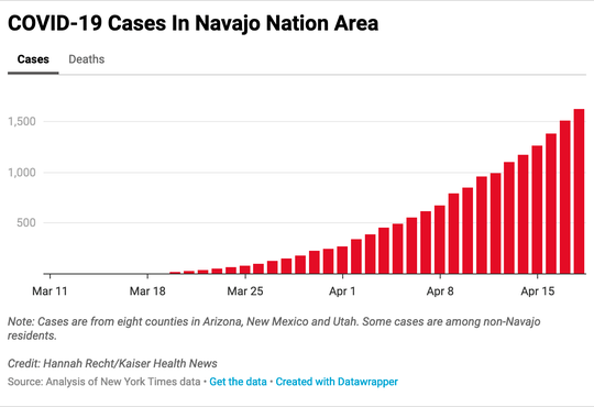 Cases are from eight counties in Arizona, New Mexico and Utah. Some cases are among non-Navajo residents.
