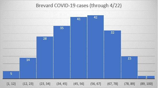 COVID-19 has hit all age groups in Brevard County, especially those between ages 45 and 65.