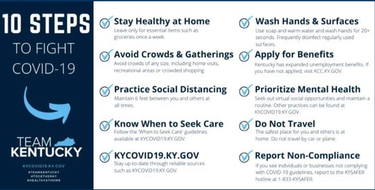 Gov. Andy Beshear stresses the 10 Steps to Fight COVID-19 each day in his update.