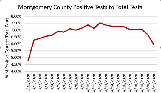 A graphic showing the percentage of positive tests over time.