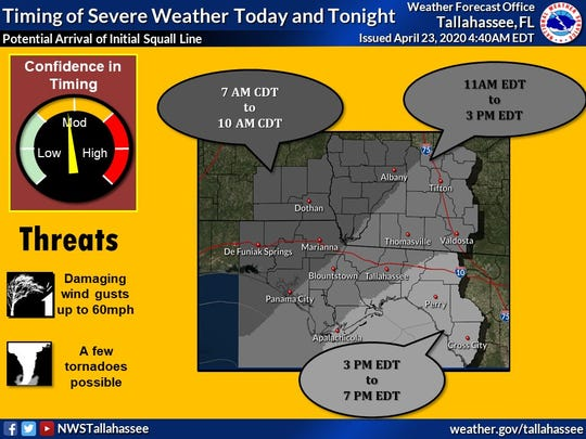 Severe weather across the region could produce damaging wind gusts and tornadoes.