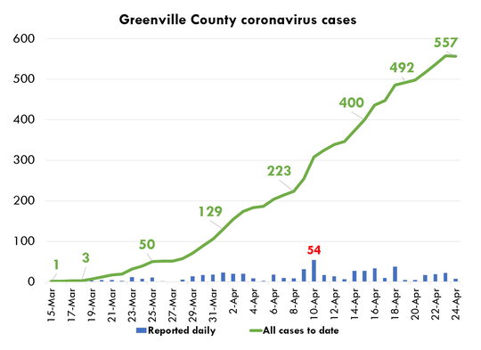 As of Friday, April 24, cases of confirmed COVID-19 infections in Greenville County had reached 557, according to the county's emergency management division.  Source: Greenville County