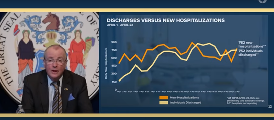 Gov. Phil Murphy points to the state's road to recovery by showing a chart that compares discharges to new hospitalizations.