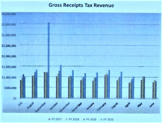 The chart shows gross receipts tax revenue by month for Fiscal Years 2017-2020. The tax is charged on most sales with exemptions for some groceries and medical supplies.