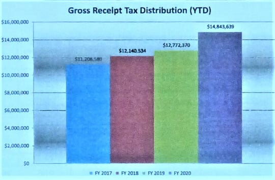 Chart compares GRT collection from Fiscal Year 2017 through 2020.