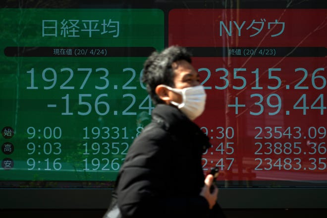 A man wearing a mask to help stop the spread of the new coronavirus walks past an electronic stock board showing Japan's Nikkei 225 and New York Dow indexes at a securities firm in Tokyo on April 24, 2020.