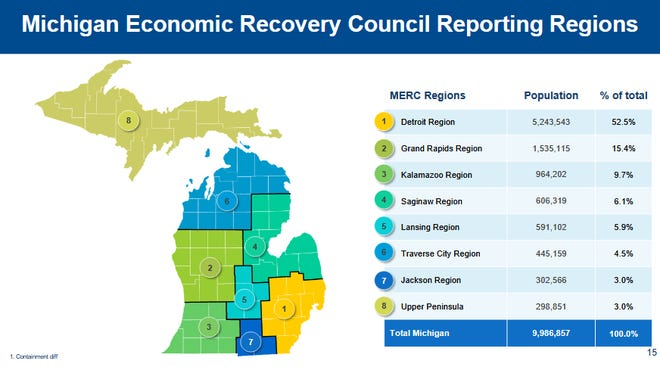 Michigan Firms To Whitmer Show Us Data Forcing Tighter Covid Restrictions